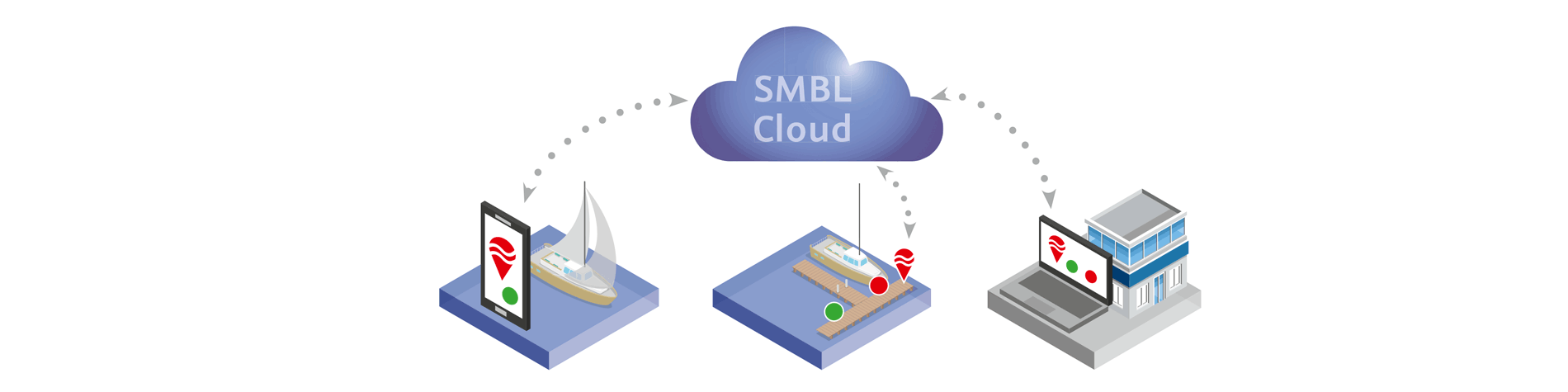 Graphic of the SMBL system with the different parts. Booking from the boat, sensor at the jettie, the SMBL cloud and the connection to the marina management system